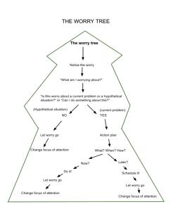 worrytree